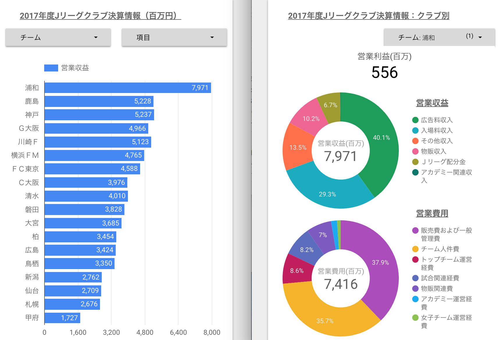 2017年度Jリーグ各クラブの決算・経営情報をデータスタジオで可視化。営業利益やスポンサー収入が多いのはどのクラブ?