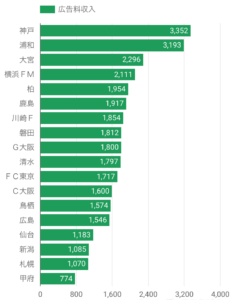 2017年度Jリーグ各クラブ広告収入(スポンサー収入)(J1)