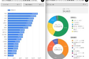 2018年度Bリーグ全クラブの決算・経営情報をグラフ化。営業利益やスポンサー収入が多いのはどのクラブ?