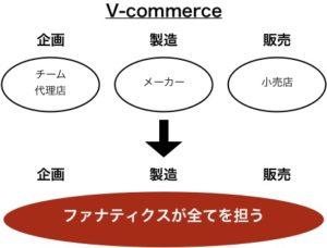 ファナティクスが提唱するV-commerceモデル