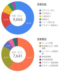 Jリーグの所属するヴィッセル神戸の営業収入と営業費用における各項目の割合