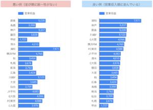 Jリーグの経営情報を用いたデータビジュアライズの良い例と悪い例(悪い例(並び順に統一性がない)、良い例(営業収入順に並んでいる))